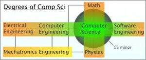 computerscience